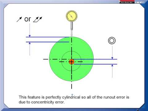Gdt Tip Does Runout Equal Concentricity Youtube