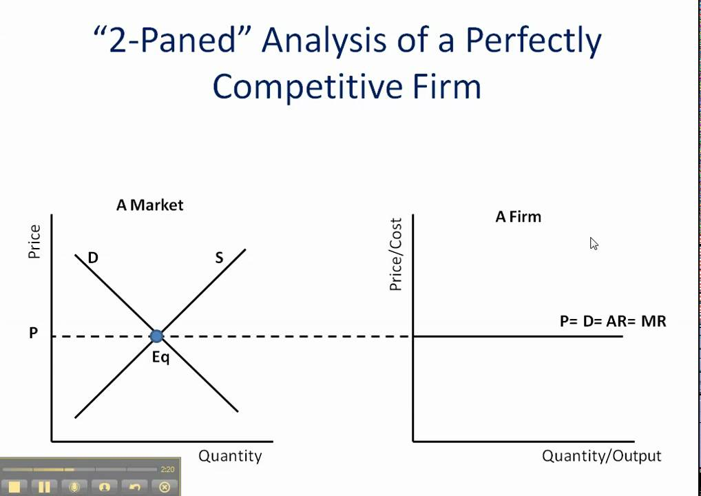 perfect competition how to graph it youtube rh youtube com perfect competition diagram long run perfect competition diagram economics