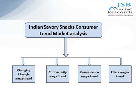 consumer trends and drivers of behavior Consumer trends analysis: understanding consumer trends and drivers of behavior in the us ice cream market is a market research report available at us $6320 for a single user pdf license from rnr market research reports library.