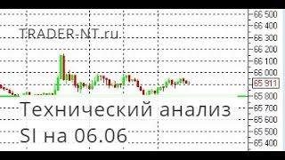 Технический анализ доллар/рубль 06.06