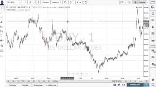 Usar el Dólar index para apoyar trade forex intradiario