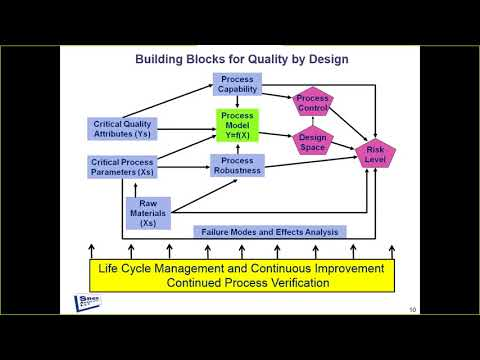 Holistic Quality by Design: A Risk-Based Approach to Improving Products & Processes