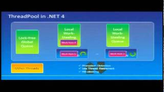 Day 1 - 5. Parallel Programming in the .NET Framework 4 - PARLAB 2011
