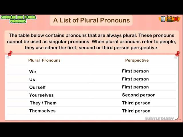 Plural Pronouns - Definition, Examples and Usage - TurtleDiary ...