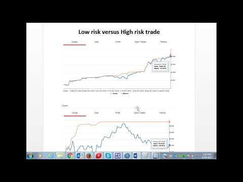 How to know Low versus High Risk Trader