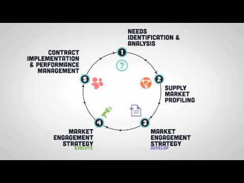 Introduction to Procurement - Module 3 - The Procurement Process in 5 Stages