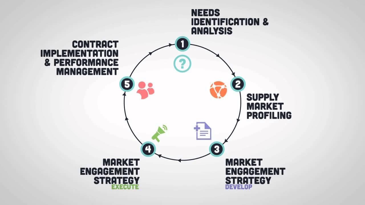 process development in procurement A practical guide for procurement planning and management of strategic public health supplies 11 efficiencies within the procurement system the procurement process includes: the quantification.