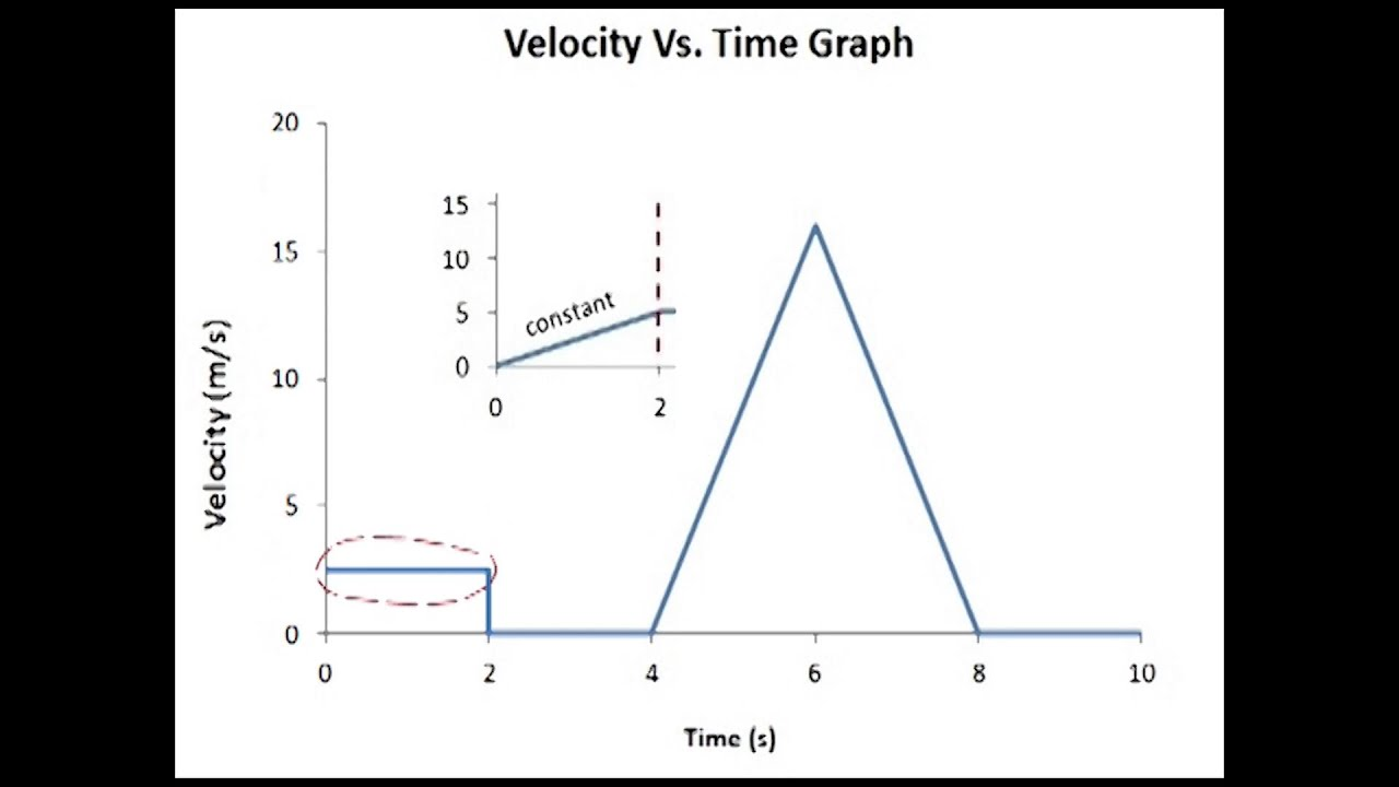 worksheet Position Time Graph Worksheet position vs time and velocity graphs youtube graphs