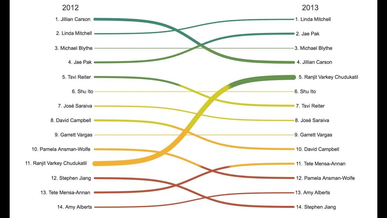 Biznalysis sankey diagram youtube pooptronica