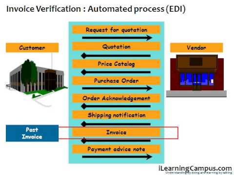SAP Material Management (MM) Invoice verification EDI - YouTube