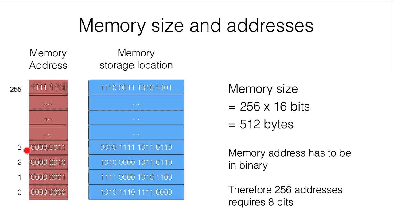 11 6c Memory Size Calculations