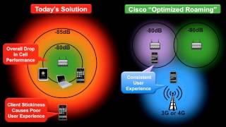 """Cisco """"Optimized Roaming"""" - User Experience Test"""