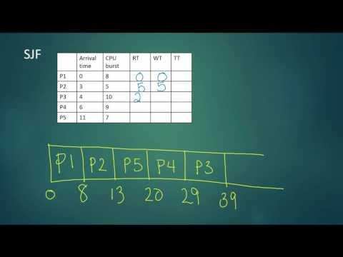 Video 3: Non preemptive FCFS, SJF, priority algorithm practice