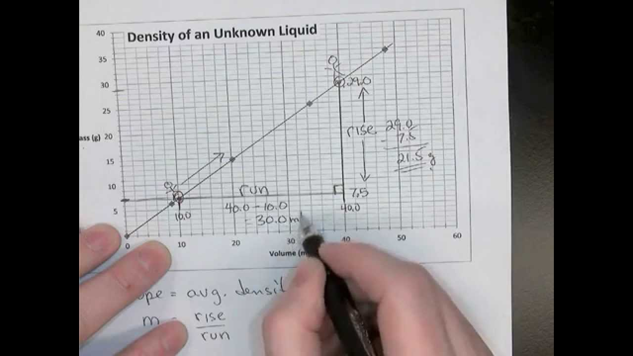 density from slope of graph