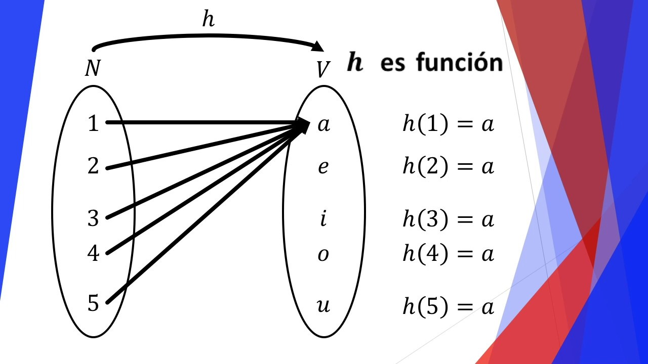 Image result for funcion matematica
