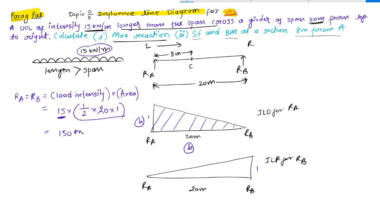 Structural Analysis 1 Influence Line Diagram Point Load