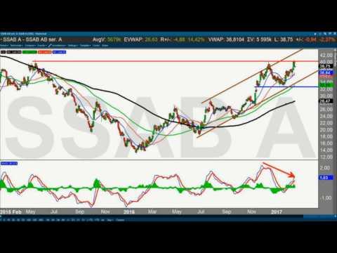 """Trading Direkt 2017-02-15 - SSAB """"långt under förväntan"""""""