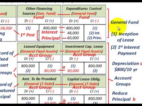 Governmental Accounting Fixed Assets  LongTerm Obligations Debt Control Groups Overview