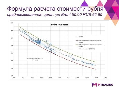 Заседание Банка России и его влияние на курс рубля. Итоги заседания ЕЦБ, Банка Канады.
