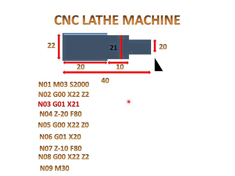 Turning Program Of CNC(Explanation)