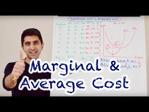 Y2 3) Marginal And Average Cost Curves (MC & AC)