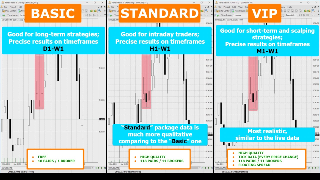 Confused with Forex historical data? A simple way to manage