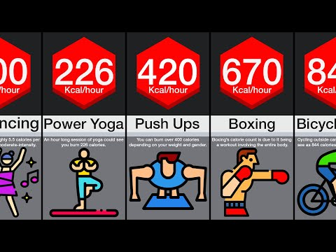 Comparison: Highest Calorie-Burning Exercises