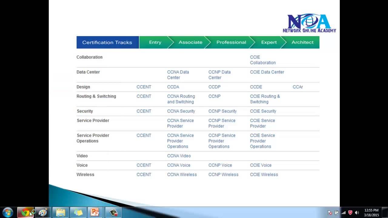 Ccna rs cisco certification tracks youtube 1betcityfo Choice Image