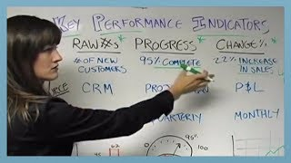How to Develop Key Performance Indicators (KPIs)