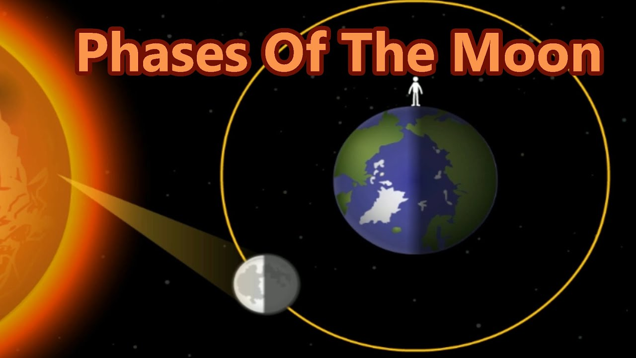 Lunar cycle why the moon change shapes 8 phases of the moon lunar cycle why the moon change shapes 8 phases of the moon learning videos for children youtube pooptronica Choice Image