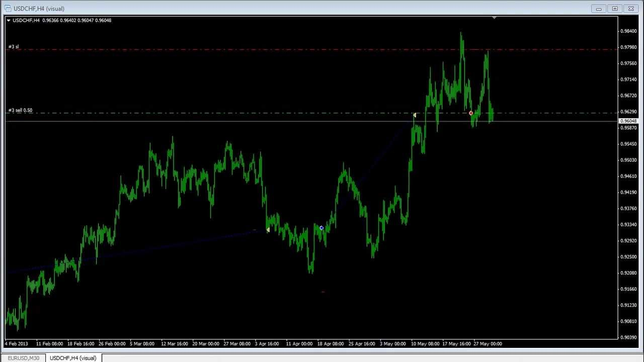 Forex android automated trading system