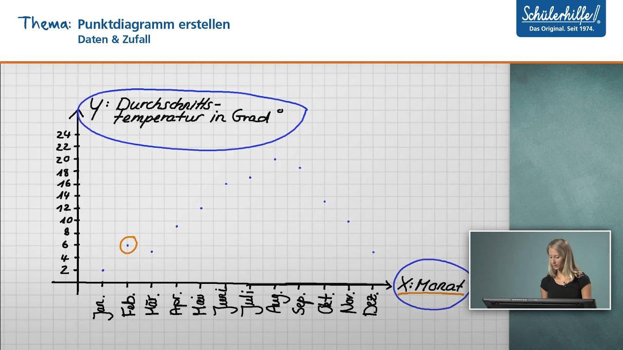Diagramme darstellen // Daten & Zufall // Mathematik // Schülerhilfe ...