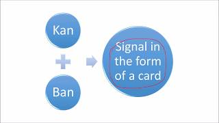 What is Kanban | Total Quality Management