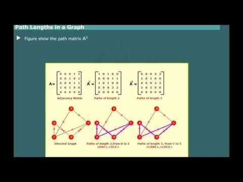Floyed Warshall Algorithm Graph path matrix lengths shortest path Matrix Computer Education for All