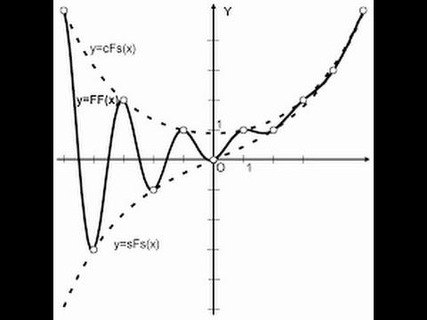 Advanced Fibonacci and Pitchfork tool