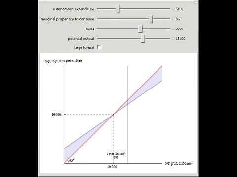 Keynesian Cross Diagram Youtube