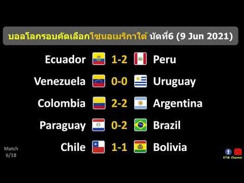 ผลบอลโลกรอบคัดเลือก(อเมริกาใต้) นัดที่6 : บราซิลบุกอัดปารากวัย อาร์เจนทำได้แค่เจ๊าโคลอมเบีย(9/6/21)