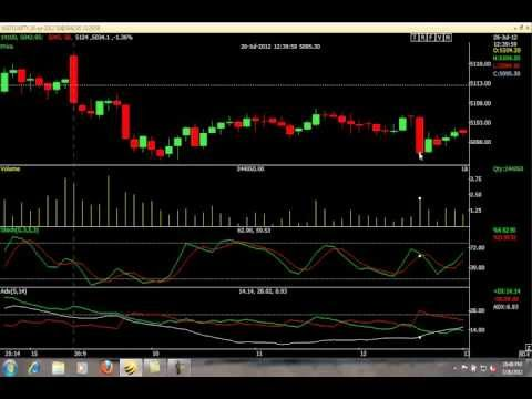 Trading strategies using adx