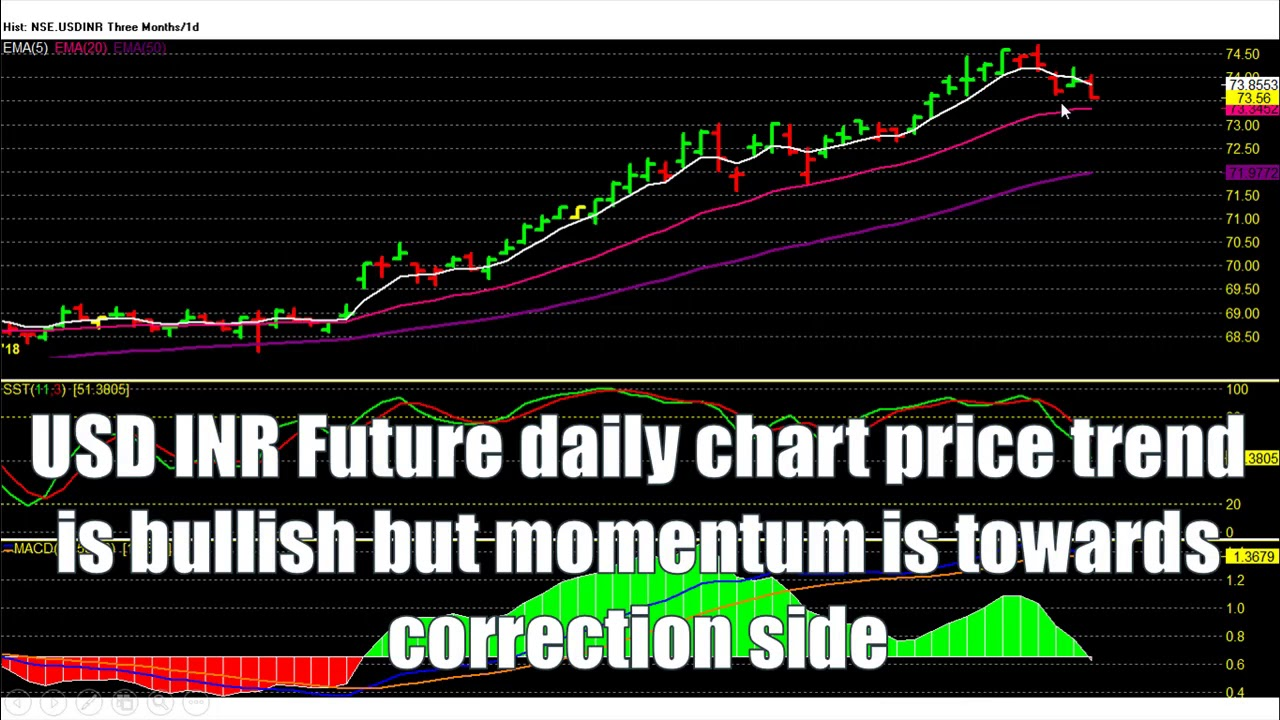 Usd To Inr Prediction Hit 73 6 Corrective Tgt Watch For Next Move Nse Currency Tips