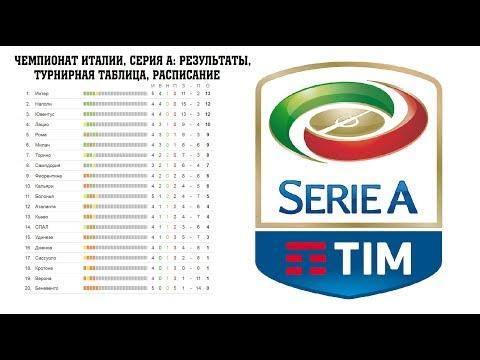 Кальчо :: Серия- - Чемпионат Италии по футболу