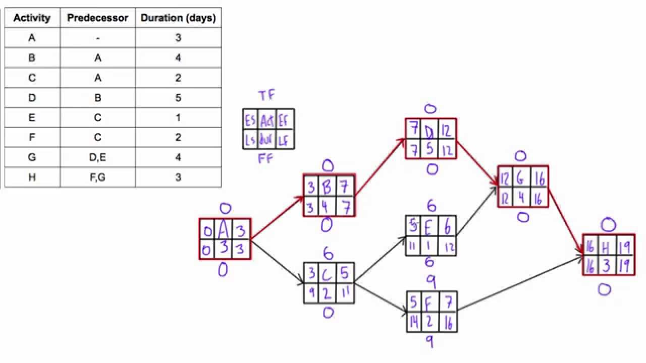 hight resolution of determine total float free float aka slack of activities in a network diagram youtube