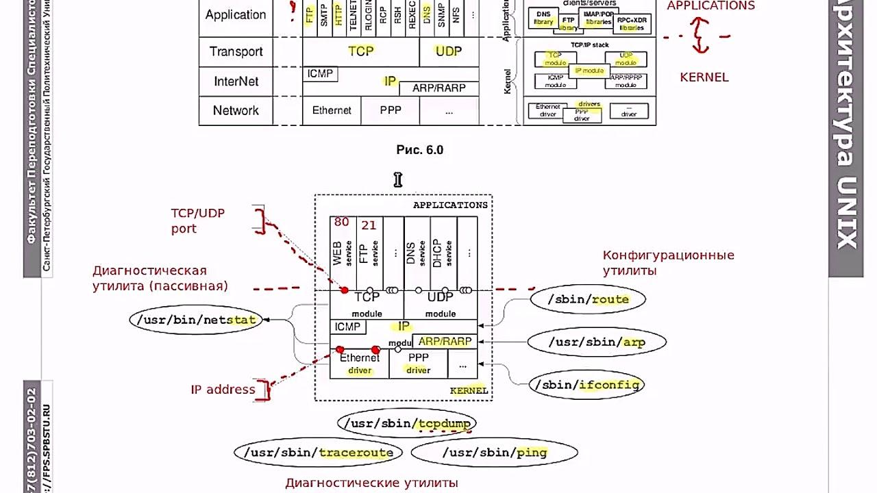 Основы Linux: сетевое взаимодействие, часть 1