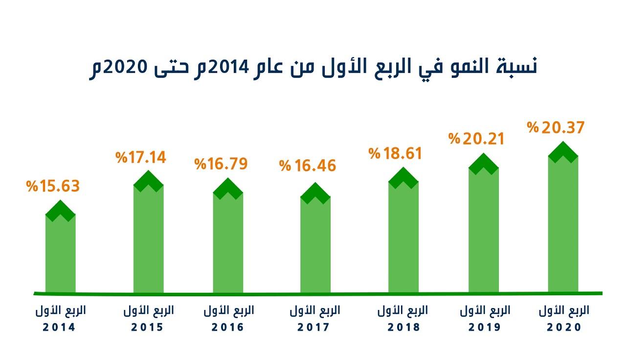 ارتفاع نسبة التوطين في القطاع الخاص