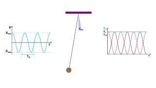 Cours de Physique TS. Energie. 3.4.4 : Oscillations mécaniques libres.