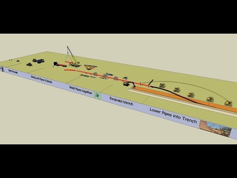 Onshore Oil & Gas Pipeline Construction Sequence