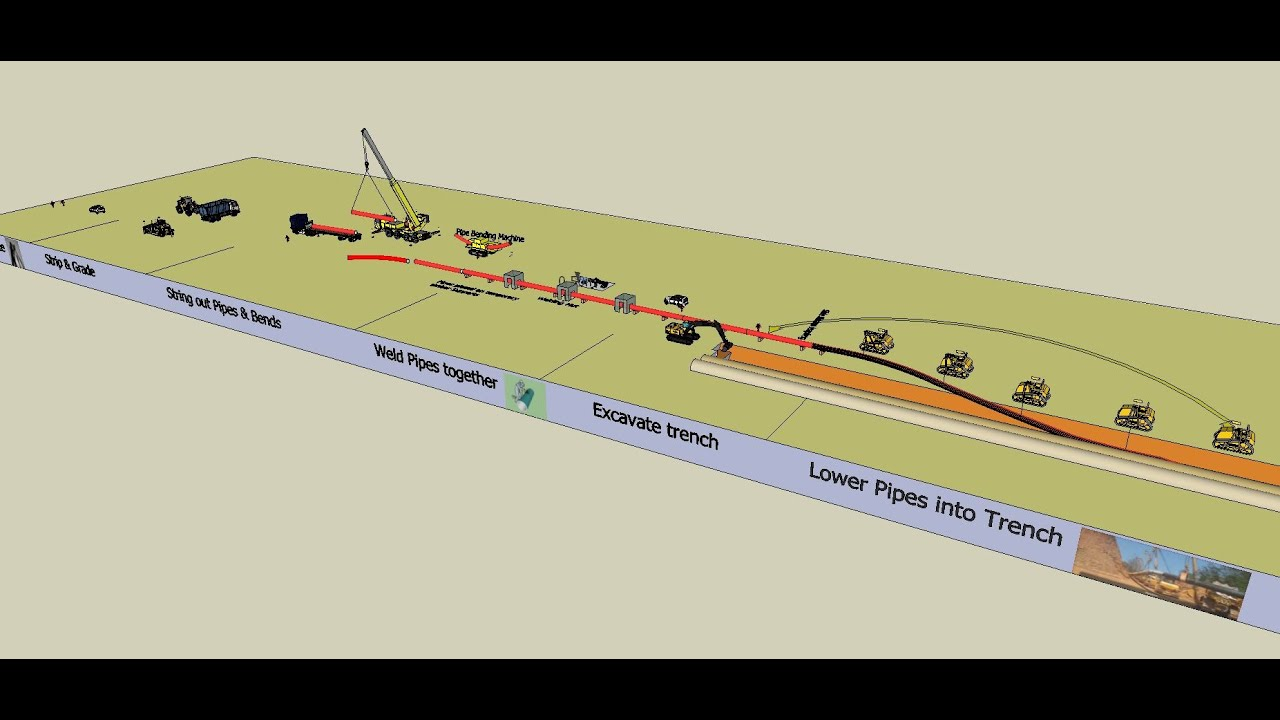 Onshore Oil  Gas Pipeline Construction Sequence  YouTube