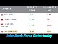 dollar rate today l usd to pkr l pound to pkr l euro to ...