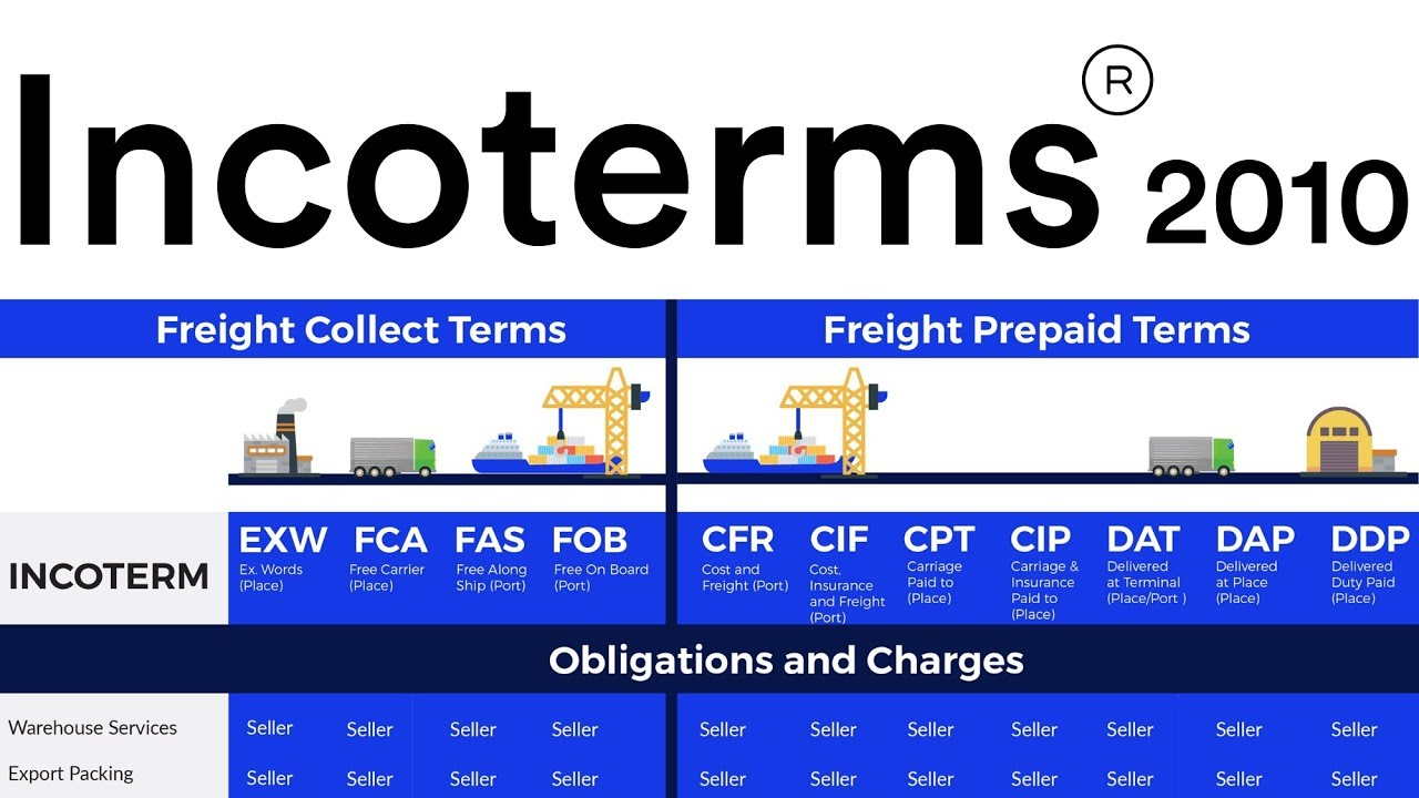 IncoTerms 2010 International Trade Import Export Business ...