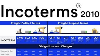 IncoTerms 2010 International Trade Import Export Business Supply Chain Logistics Documents