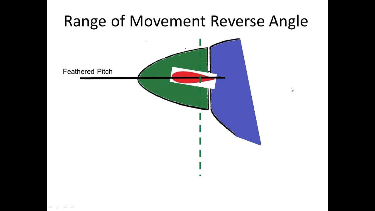 Angle blade video